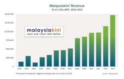 Mkini revenue